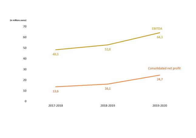 EBITDA - Consolidated net profit - RAGT - EN - 2019_2020
